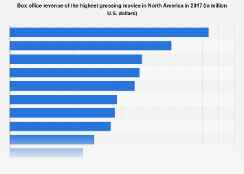 Highest grossing movies at the North American box office 2017