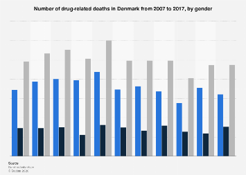Number of drug-related deaths in Denmark 2006-2016, by gender