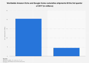 Global Amazon Echo and Google Home unit shipment till Q3 2017