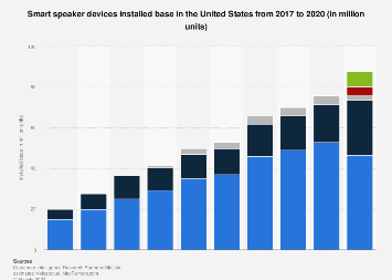 Installed base of Amazon Echo and Google Home devices in the United States 2017