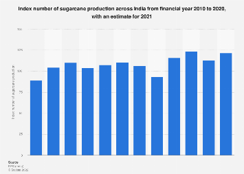 Index number of agricultural production for sugarcane in India FY 2010- FY 2017