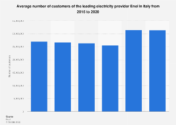 Italy: number of customers of the electricity provider Enel 2015-2017