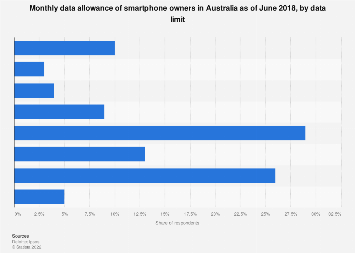 Monthly data allowance of smartphone owners Australia 2018 by data limit