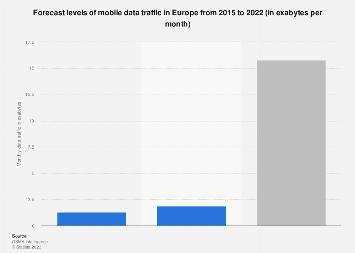 Europe: forecast mobile data traffic 2015-2022
