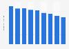 Futon production volume in Japan 2012-2018