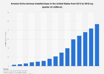 Quarterly installed base of Amazon Echo devices in the United States 2015-2018