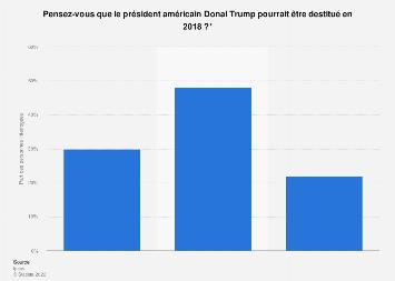 Avis des Français sur la possible destitution du président américain Trump 2017