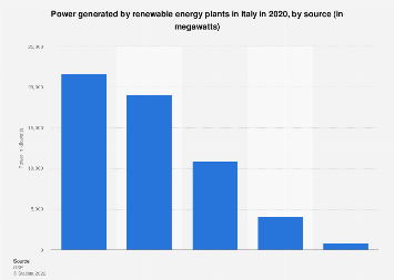 Italy: power generated by renewable energy plants  in 2017, by source
