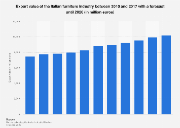 Italy: export value of furniture industry 2010-2020