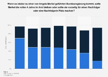 Umfrage zur Dauer der weiteren Amtszeit von Bundeskanzlerin Angela Merkel 2018