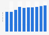 Broadcasting remuneration Japan 2007-2016