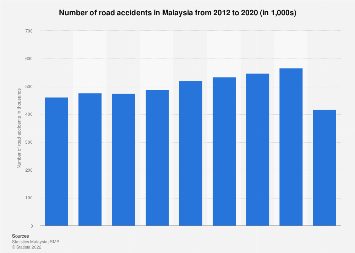 Malaysia Number Of Road Accidents Statista