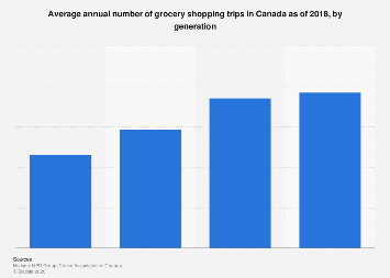 Average number of shopping trips by Canadians annually 2017, by generation