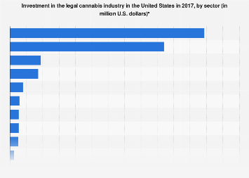 Legal cannabis industry investments in the U.S. 2017, by sector