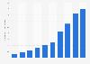 Number of active customers on Boohoo.com worldwide 2012-2019