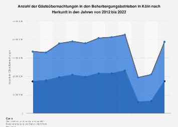 Gästeübernachtungen in den Beherbergungsbetrieben in Köln nach Herkunft bis 2018