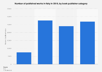 Italy: number of published works 2016, by book publisher category