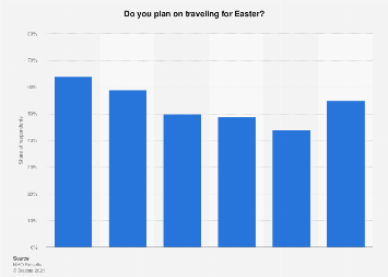 Survey on Easter holiday travel plans in Norway 2014-2018