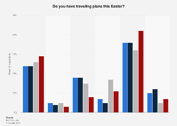 Survey on Easter holiday travel plans in Norway 2018, by duration and age group