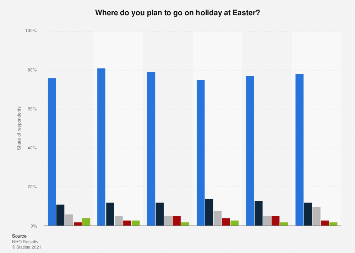 Survey on holiday destinations at Easter in Norway 2014-2018
