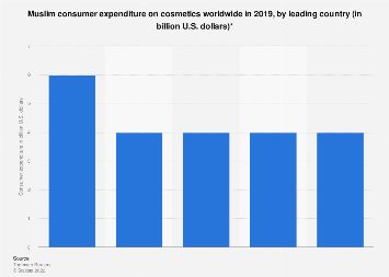 Top five global Muslim consumer cosmetics expenditure 2017, by country