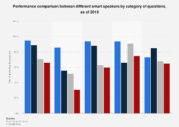 Performance comparison by category: Alexa vs. Google Assistant 2017