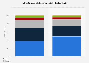 Energiewende - Meinung zu den Zielen in Deutschland 2018
