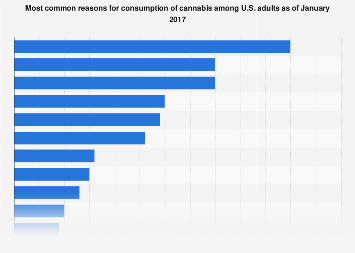 Reasons for consuming cannabis among U.S. adults 2017