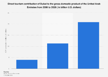 Direct tourism contribution of Dubai to GDP of the UAE 2006-2026