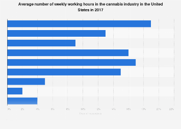 Weekly working hours in the cannabis industry in the U.S. 2017