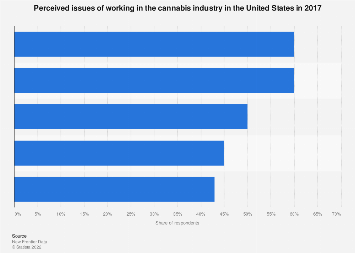Issues of working in the cannabis industry in the U.S. 2017