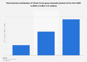 Direct tourism contribution of Tehran to GDP of Iran 2006-2026