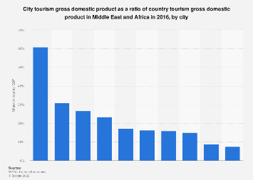 City tourism GDP as a ratio of country tourism GDP in MENA 2016 by city