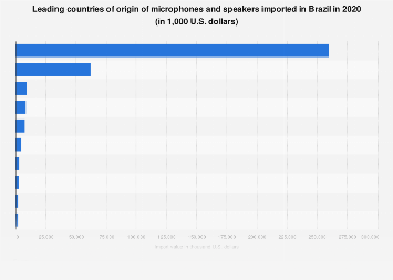 Brazil: microphones & speakers import share 2017, by country of origin