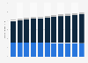 Honduras: total population 2006-2017, by age