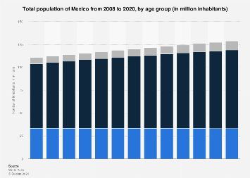 Mexico: total population 2006-2016, by age