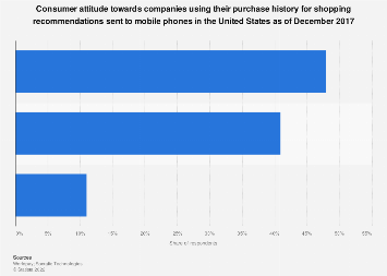 U.S. consumer view of purchase history based mobile shopping recommendations 2017