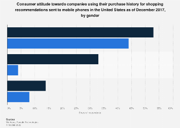 U.S. view of purchase history-based mobile shopping recommendations 2017, by gender