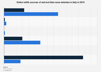 Italy: online traffic sources of real and fake news websites in 2016