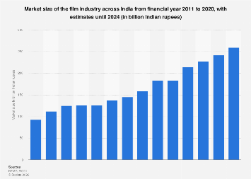 Market size of film industry in India 2011-2023