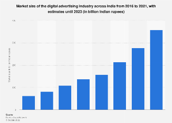 Market size of digital advertising industry in India 2010-2024