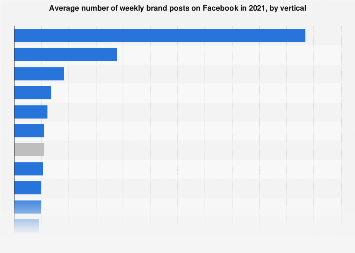 Average daily Facebook brand posts 2017, by vertical