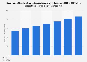 Digital marketing services market size in Japan 2016-2022
