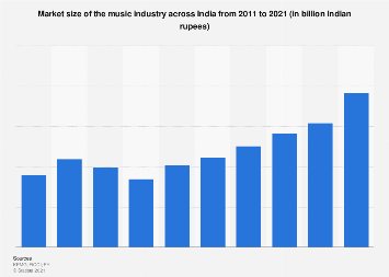 Market size of music industry in India 2011-2023