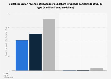 Newspaper publishers digital circulation revenue Canada 2016, by type