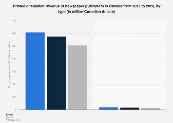 Newspaper publishers printed circulation revenue Canada 2016, by type