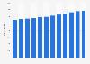 Number of quick service restaurants in Belgium 2008-2017