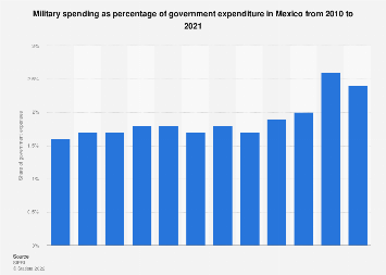 Mexico: military spending as share of government expenditure 2010-2017