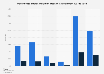 Malaysia Poverty Rate Of Rural And Urban Areas 2016 Statista