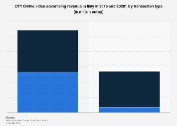 Italy: OTT online video ad revenue 2015 and 2020, by transaction type